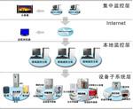 环境监控系统方案图解